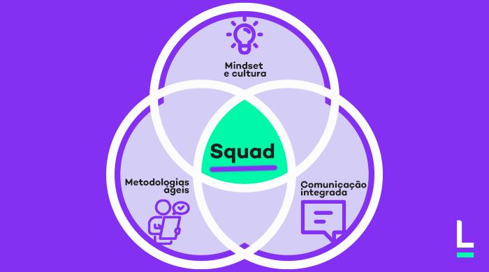 metodologia agil squads