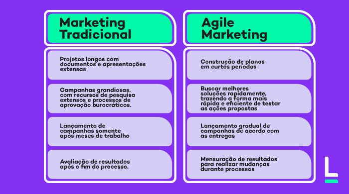 marketing agile e arketing tradicional quais diferenças