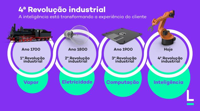 quarta revolução industrial transformação digital